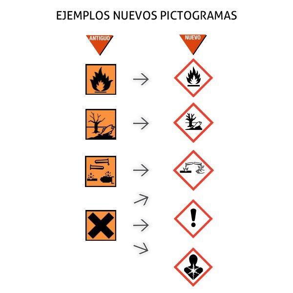 etiquetas químicos